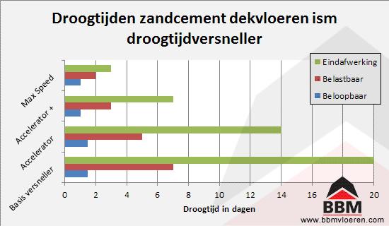 Beroemd Droogtijdversneller Zandcement dekvloer - BBM Vloeren IE05